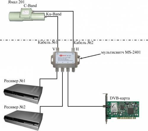 Здесь следует учитывать, что не все домашние ресиверы поддерживают нумерацию diseqc переключателя спутниковых антенн